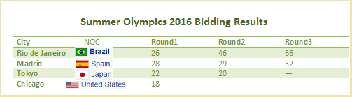 Bidding Results for Summer Olympics 2016